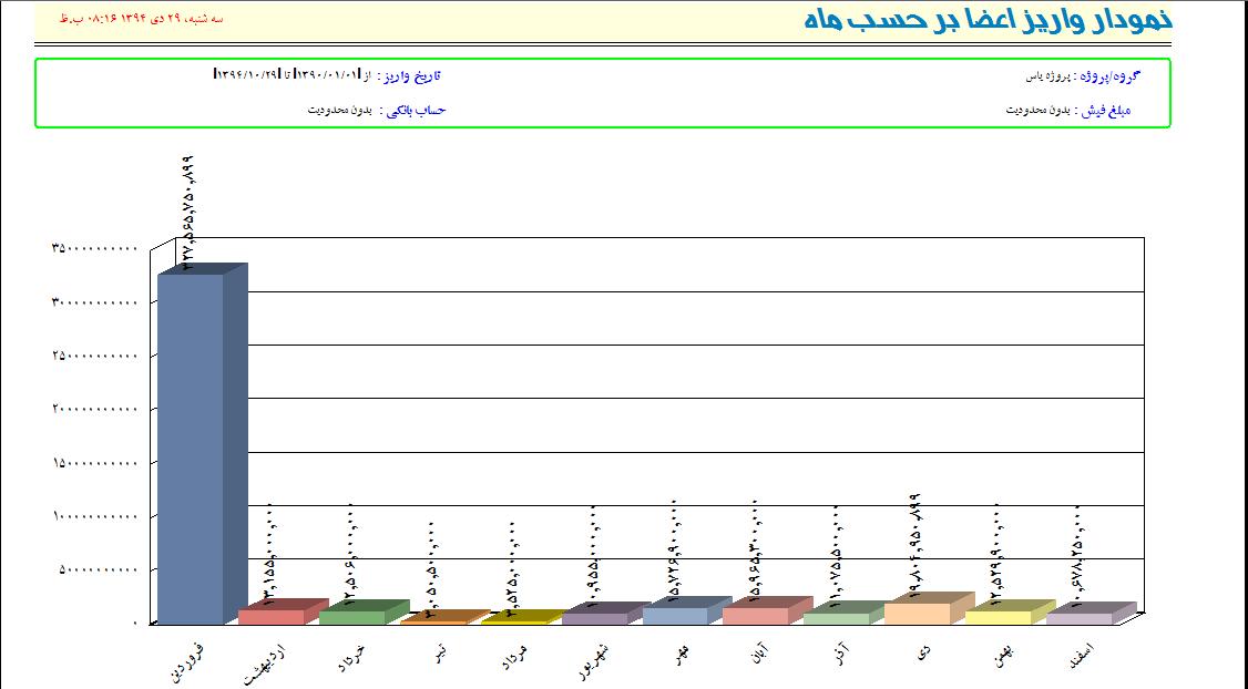 واریزی اعضای تعاونی مسکن بر اساس هر ماه